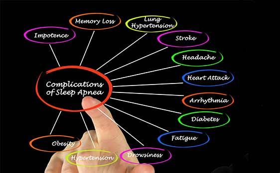 Graphic of sleep apnea complications
